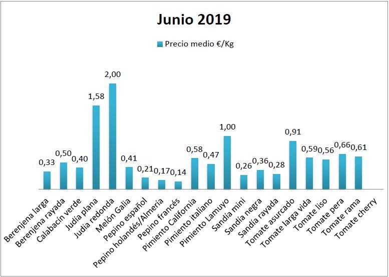 Precios en origen de hortalizas junio 19