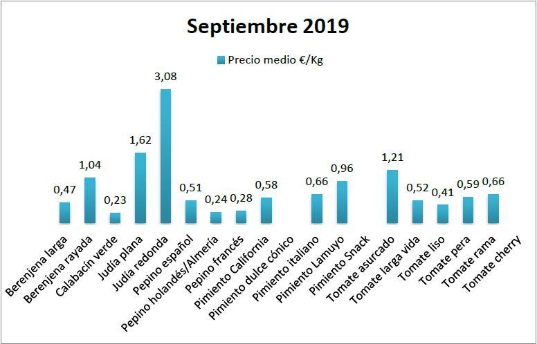Prices in origin of vegetables September 19